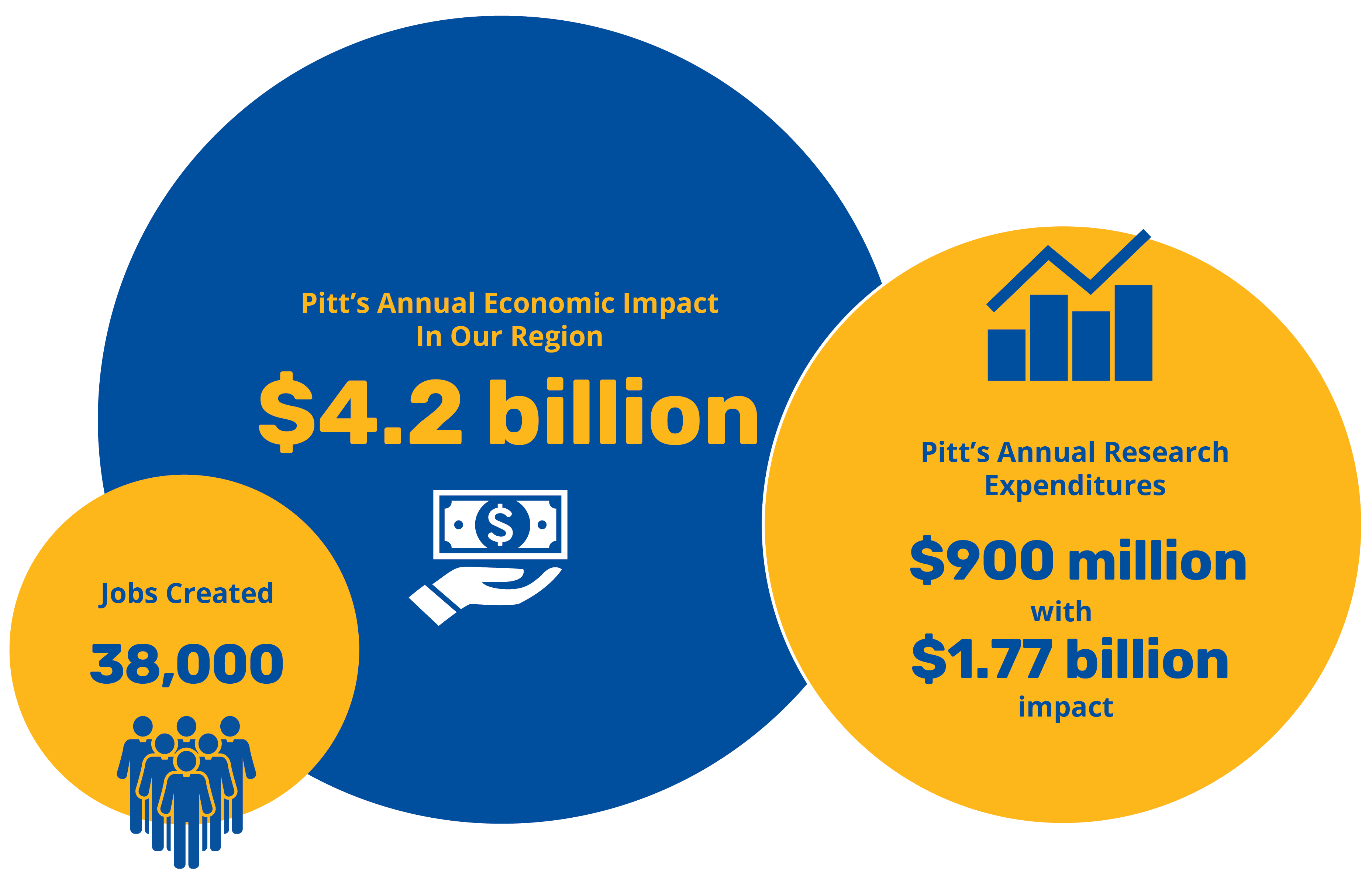 Pitt's annual economic impact on the region is $4.2 billion including Pitt's annual research expenditures of $900 million which have a $1.77 billion impact. Pitt's impact creates 38,000 jobs.